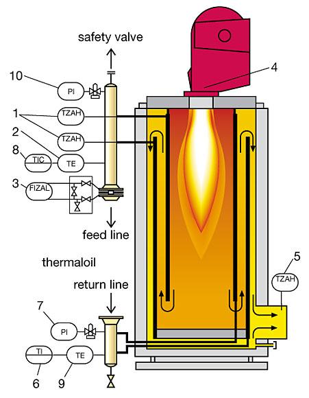 Gekakonus Hersteller Von Thermal 246 Lerhitzer